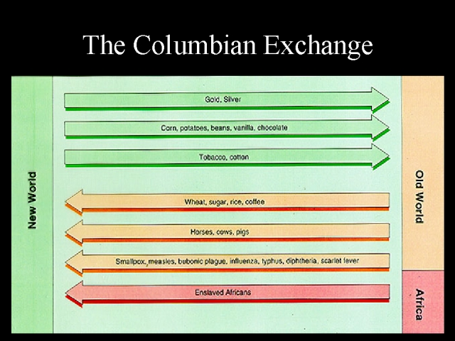 the columbian exchange thinglink this chart clarifies exactly what items came from where in the world
